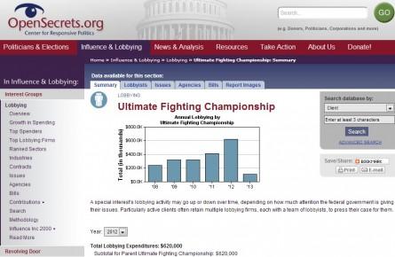 Gráfico mostra a evolução dos gastos do UFC com lobbying. Foto: Reprodução/OpenSecrets.org