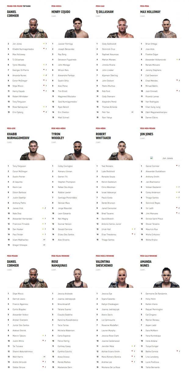 Ranking atualizado. Foto: Reprodução/Site ufc
